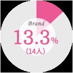 【婚約指輪を購入した際に最も重視したこと】ブランド:13.3%(14人)