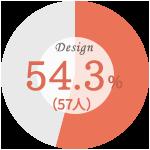 【婚約指輪を購入した際に最も重視したこと】デザイン:54.3%(57人)