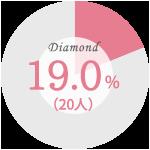 【婚約指輪を購入した際に最も重視したこと】ダイヤの質:19.0%(20人)