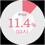 【婚約指輪を購入した際に最も重視したこと】価格:11.4%(12人)