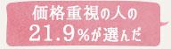 価格重視の人の21.9%が選んだ