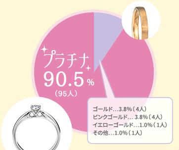 アンケート結果【直近で購入した婚約指輪の素材を教えてください】:プラチナ:90.5%(95人)、ゴールド:3.8%(4人)、ピンクゴールド:3.8%(4人)、イエローゴールド:1.0%(1人)、その他:1.0%(1人)