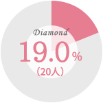 【婚約指輪を購入した際に最も重視したこと】ダイヤモンドの質:19.0%(20人)
